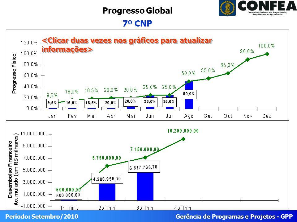 Gerência de Programas e Projetos - GPP Período: Setembro/2010 Progresso do Projeto 7º CNP Físico RealizadoPrevistoIDEStatus 50 100% Trabalho Planejado para o Período (SET/10) Trabalho reportadoTrabalho Planejado para o Próximo Período (OUT/10) 1.2.1.7.Documentação da 1ª etapa (09/10) 1.2.2.1.