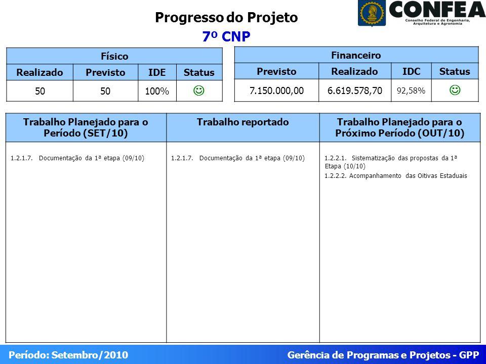 Gerência de Programas e Projetos - GPP Período: Setembro/2010 Progresso do Projeto 7º CNP Físico RealizadoPrevistoIDEStatus 50 100% Trabalho Planejado