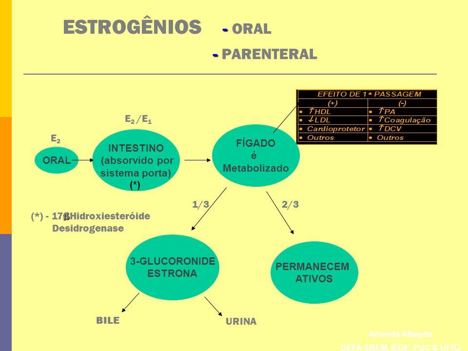 Amanda Athayde DEFA-SBEM, IEDE, PUC & UFRJ - - ESTROGÊNIOS - ORAL - PARENTERAL FÍGADO é Metabolizado INTESTINO (absorvido por sistema porta) PERMANECE