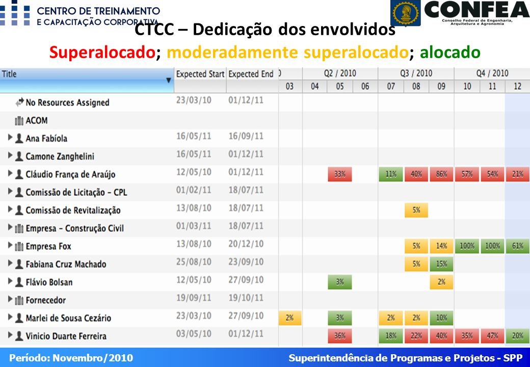 Superintendência de Programas e Projetos - SPP Período: Novembro/2010 CTCC – Dedicação dos envolvidos Superalocado; moderadamente superalocado; alocado