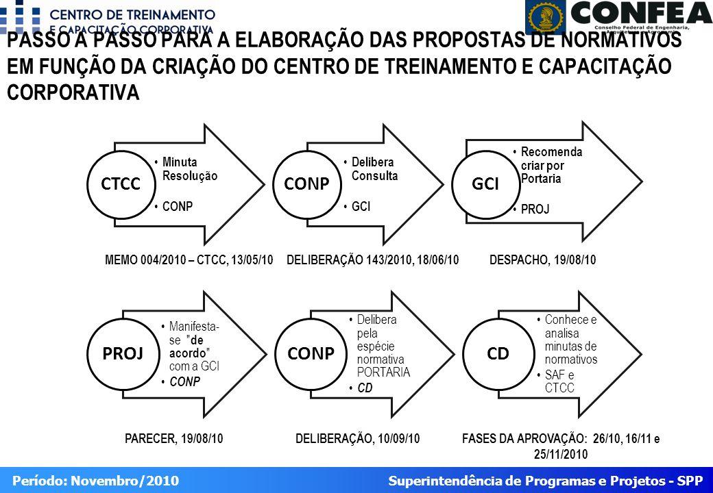 Superintendência de Programas e Projetos - SPP Período: Novembro/2010 PASSO A PASSO PARA A ELABORAÇÃO DAS PROPOSTAS DE NORMATIVOS EM FUNÇÃO DA CRIAÇÃO DO CENTRO DE TREINAMENTO E CAPACITAÇÃO CORPORATIVA Minuta Resolução CONP CTCC Delibera Consulta GCI CONP Recomenda criar por Portaria PROJ GCI Manifesta- se de acordo com a GCI CONP PROJ Delibera pela espécie normativa PORTARIA CD CONP Conhece e analisa minutas de normativos SAF e CTCC CD MEMO 004/2010 – CTCC, 13/05/10DELIBERAÇÃO 143/2010, 18/06/10 DESPACHO, 19/08/10 PARECER, 19/08/10DELIBERAÇÃO, 10/09/10FASES DA APROVAÇÃO: 26/10, 16/11 e 25/11/2010