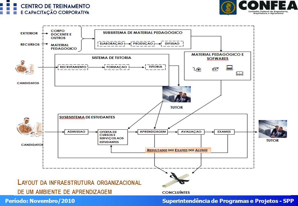 Superintendência de Programas e Projetos - SPP Período: Novembro/2010 L AYOUT DA INFRAESTRUTURA ORGANIZACIONAL DE UM AMBIENTE DE APRENDIZAGEM