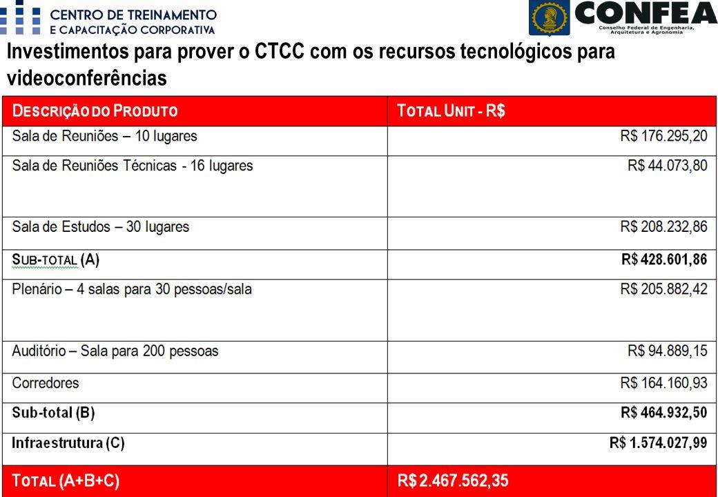 Superintendência de Programas e Projetos - SPP Período: Novembro/2010 Investimentos para prover o CTCC com os recursos tecnológicos para videoconferências