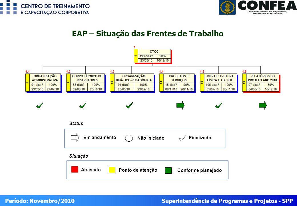 Superintendência de Programas e Projetos - SPP Período: Novembro/2010 EAP – Situação das Frentes de Trabalho Atrasado Ponto de atenção Conforme planejado Situação Status Em andamento Não iniciado Finalizado