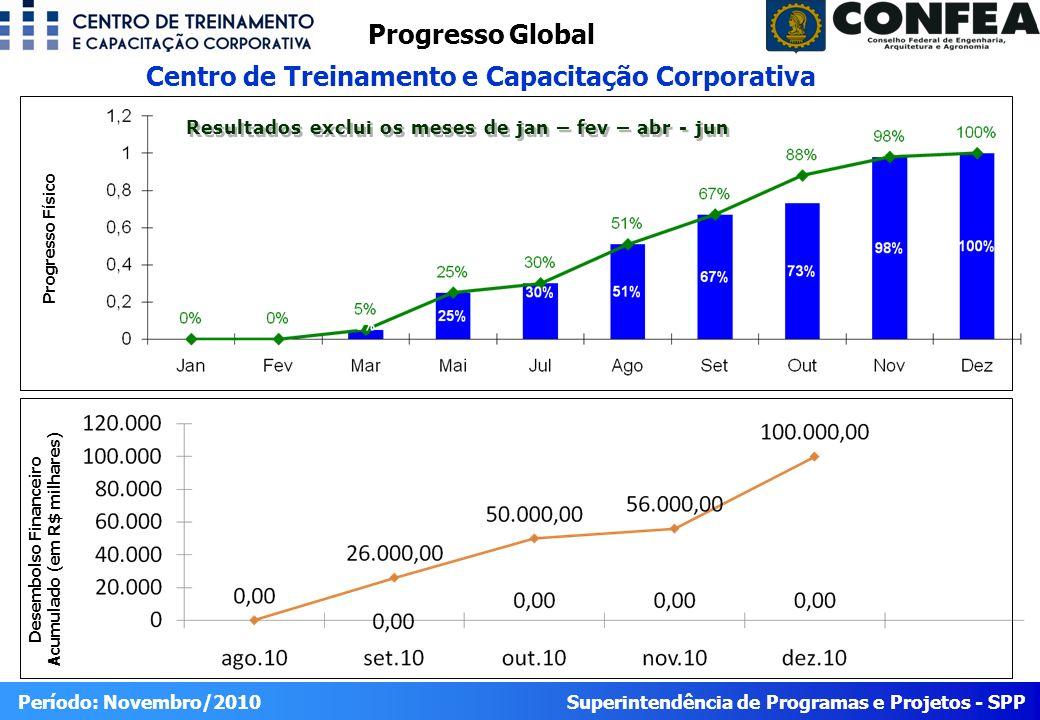 Superintendência de Programas e Projetos - SPP Período: Novembro/2010 Progresso Global Centro de Treinamento e Capacitação Corporativa Desembolso Financeiro Acumulado (em R$ milhares) Progresso Físico Resultados exclui os meses de jan – fev – abr - jun