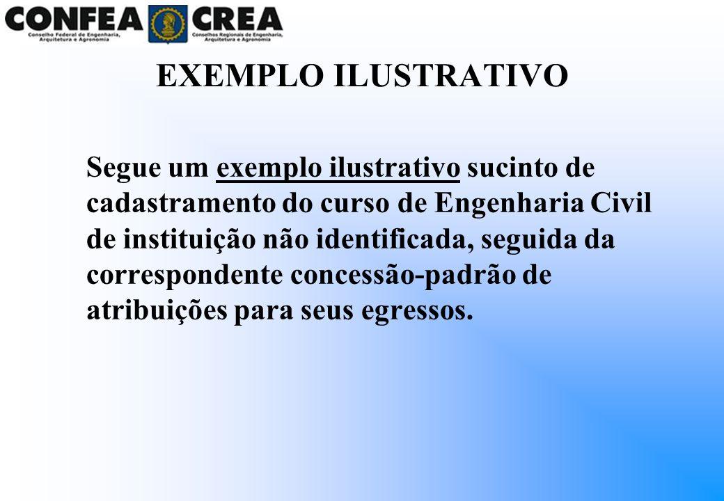 EXEMPLO ILUSTRATIVO Segue um exemplo ilustrativo sucinto de cadastramento do curso de Engenharia Civil de instituição não identificada, seguida da cor