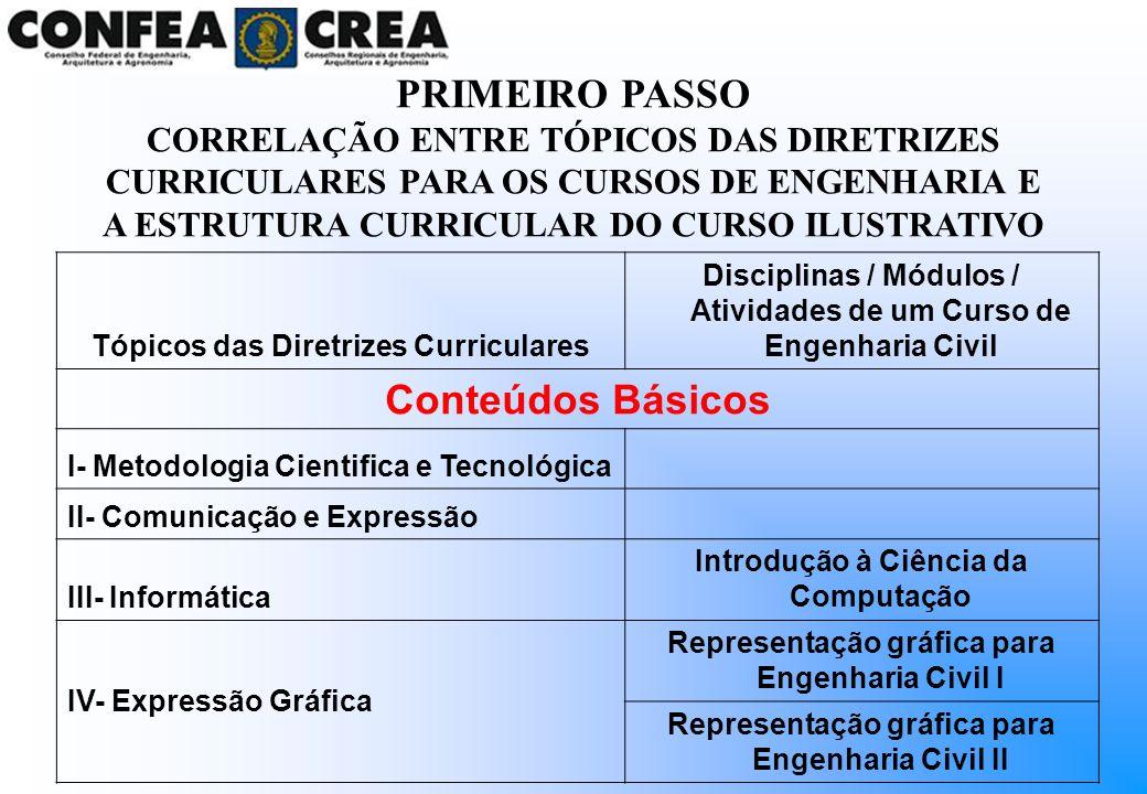 Tópicos das Diretrizes Curriculares Disciplinas / Módulos / Atividades de um Curso de Engenharia Civil Conteúdos Básicos I- Metodologia Cientifica e T