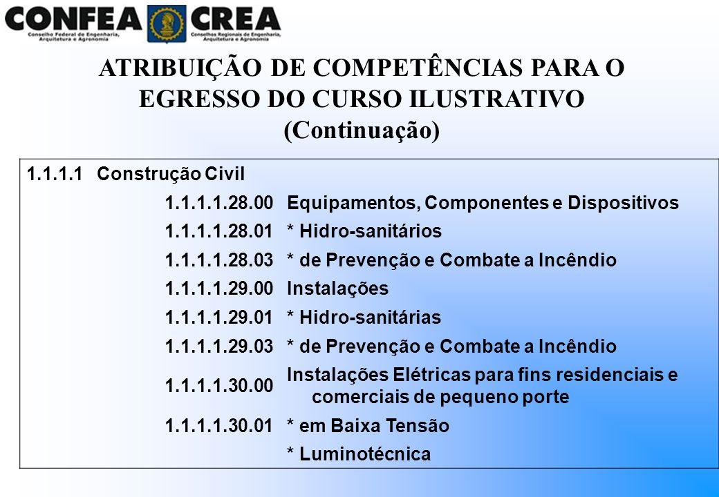 1.1.1.1Construção Civil 1.1.1.1.28.00Equipamentos, Componentes e Dispositivos 1.1.1.1.28.01* Hidro-sanitários 1.1.1.1.28.03* de Prevenção e Combate a