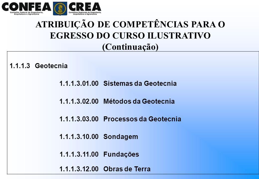 1.1.1.3Geotecnia 1.1.1.3.01.00Sistemas da Geotecnia 1.1.1.3.02.00Métodos da Geotecnia 1.1.1.3.03.00Processos da Geotecnia 1.1.1.3.10.00Sondagem 1.1.1.
