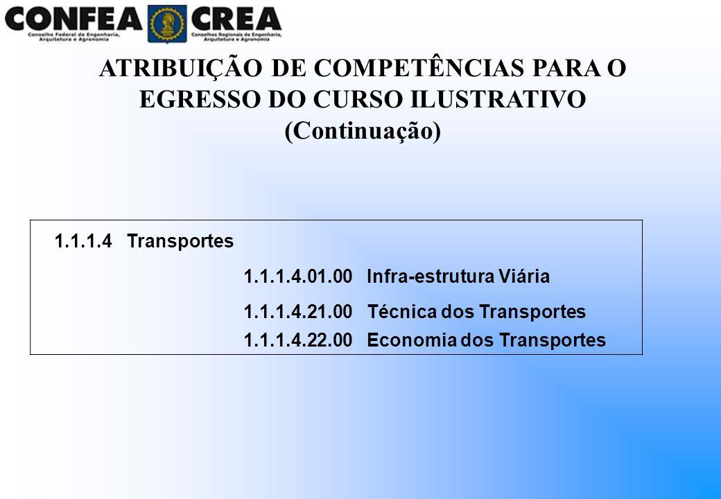 1.1.1.4Transportes 1.1.1.4.01.00Infra-estrutura Viária 1.1.1.4.21.00Técnica dos Transportes 1.1.1.4.22.00Economia dos Transportes ATRIBUIÇÃO DE COMPET