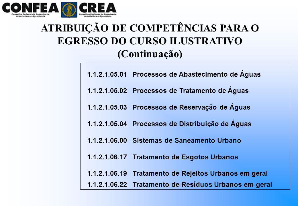 1.1.2.1.05.01Processos de Abastecimento de Águas 1.1.2.1.05.02Processos de Tratamento de Águas 1.1.2.1.05.03Processos de Reservação de Águas 1.1.2.1.0