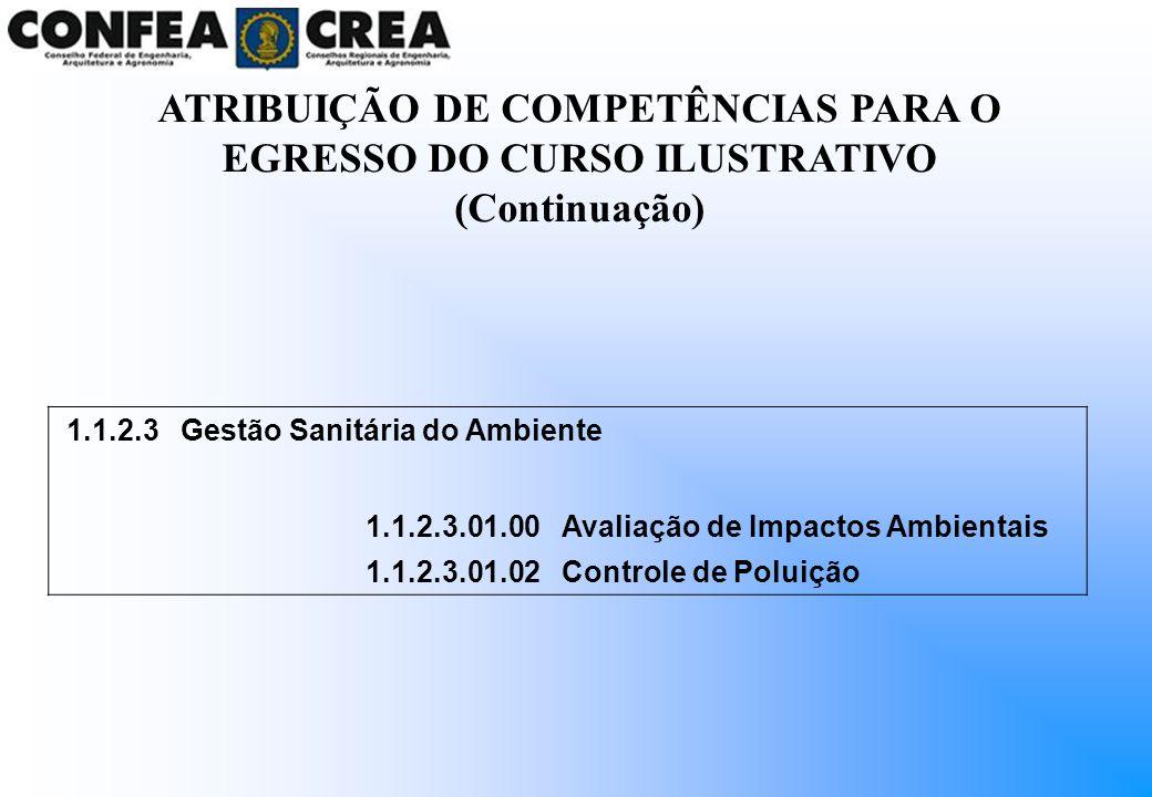 1.1.2.3Gestão Sanitária do Ambiente 1.1.2.3.01.00Avaliação de Impactos Ambientais 1.1.2.3.01.02Controle de Poluição ATRIBUIÇÃO DE COMPETÊNCIAS PARA O