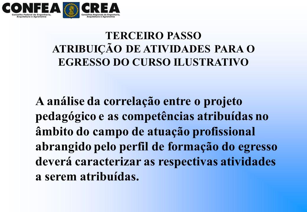 TERCEIRO PASSO ATRIBUIÇÃO DE ATIVIDADES PARA O EGRESSO DO CURSO ILUSTRATIVO A análise da correlação entre o projeto pedagógico e as competências atrib