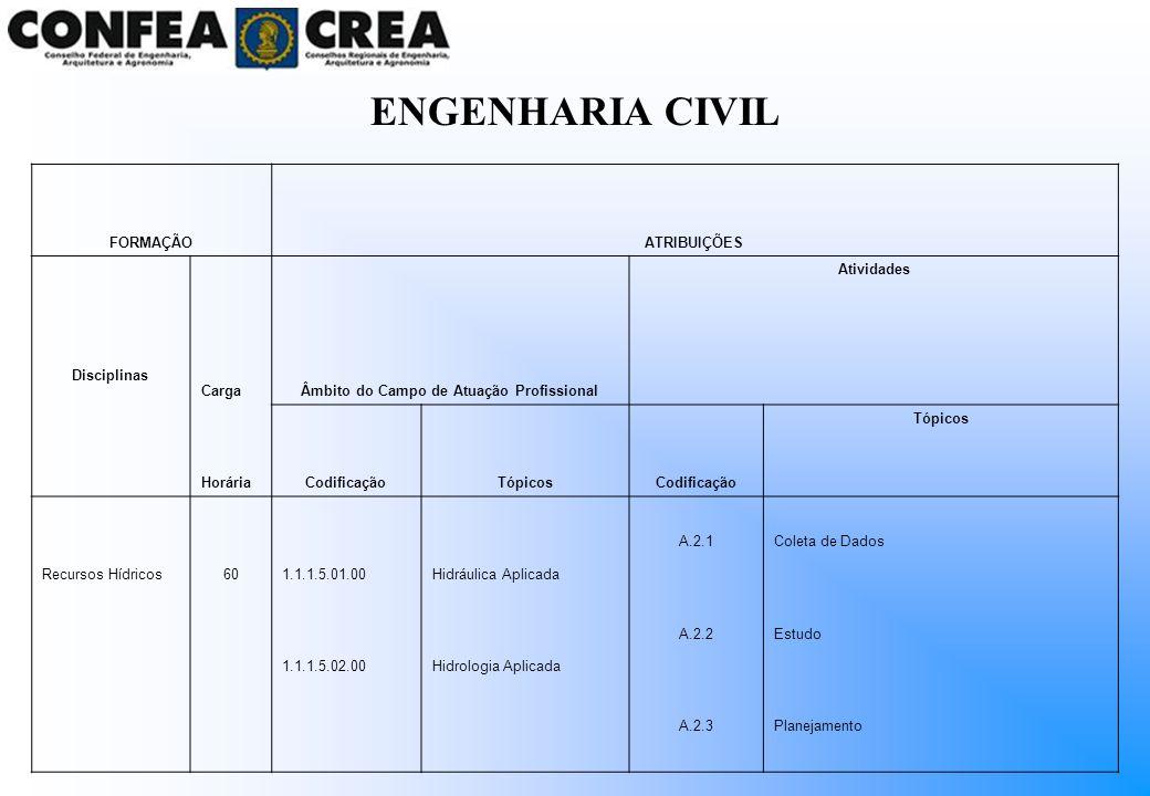 ENGENHARIA CIVIL FORMAÇÃOATRIBUIÇÕES Disciplinas CargaÂmbito do Campo de Atuação Profissional Atividades HoráriaCodificaçãoTópicosCodificação Tópicos