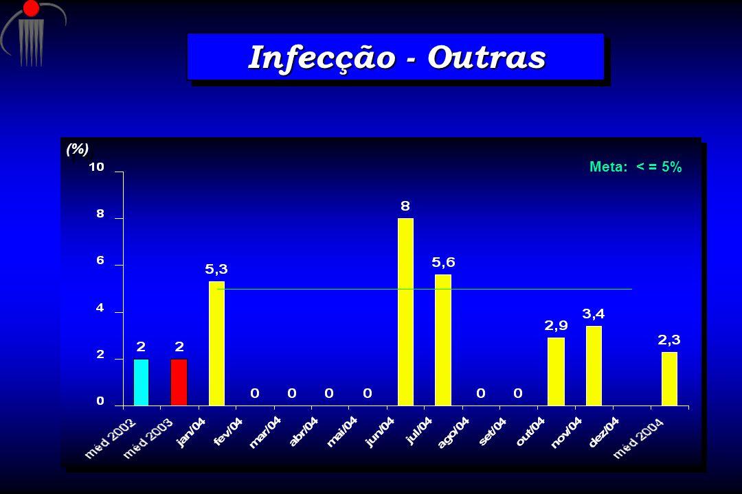 Infecção - Outras Meta: < = 5% (%)