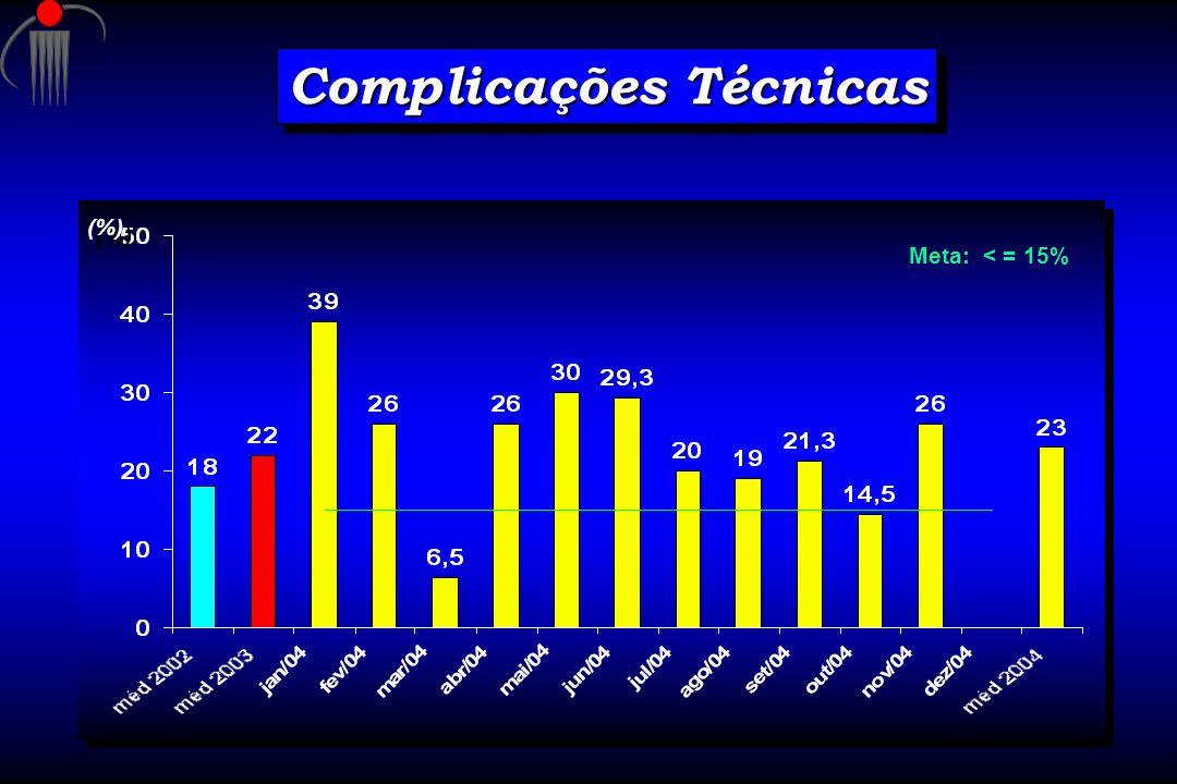 Complicações Técnicas Meta: < = 15% (%)