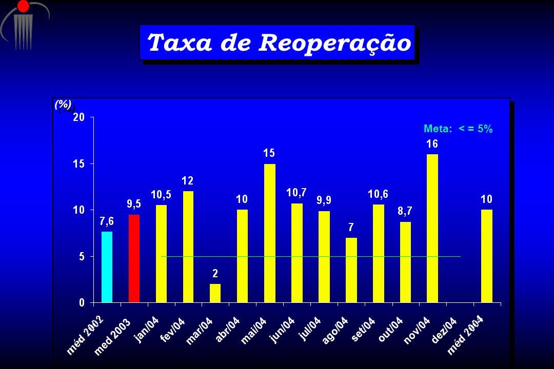 Taxa de Reoperação Meta: < = 5% (%)