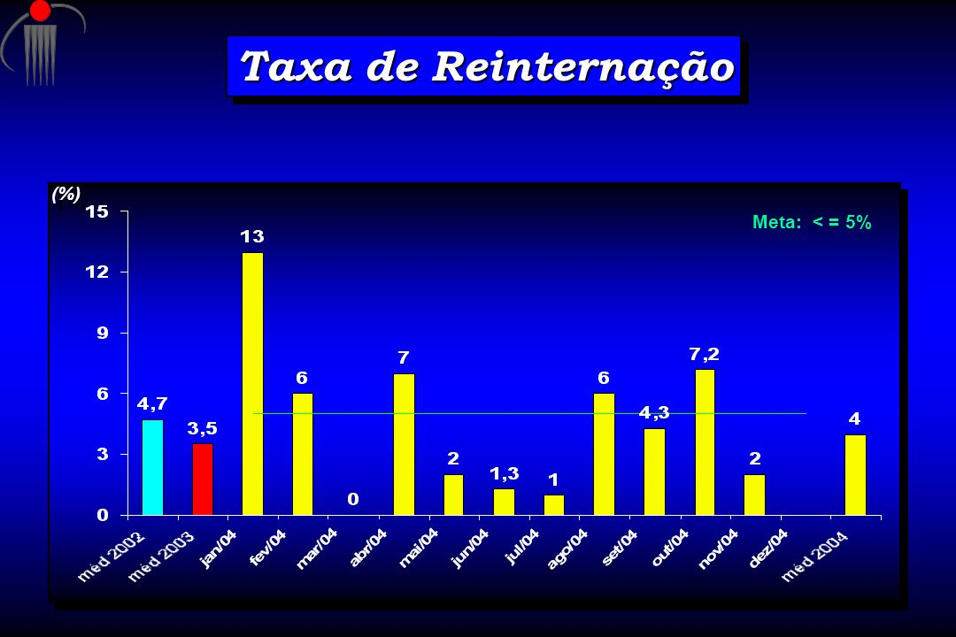 Taxa de Reinternação Meta: < = 5% (%)