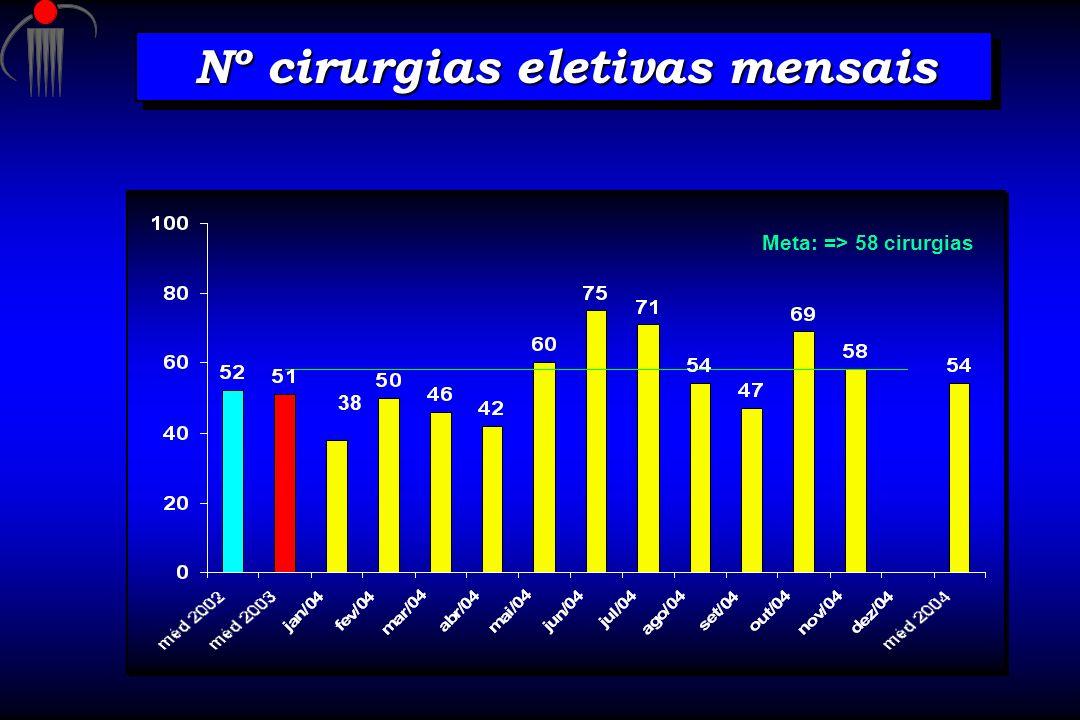 Nº cirurgias eletivas mensais Meta: => 58 cirurgias 38