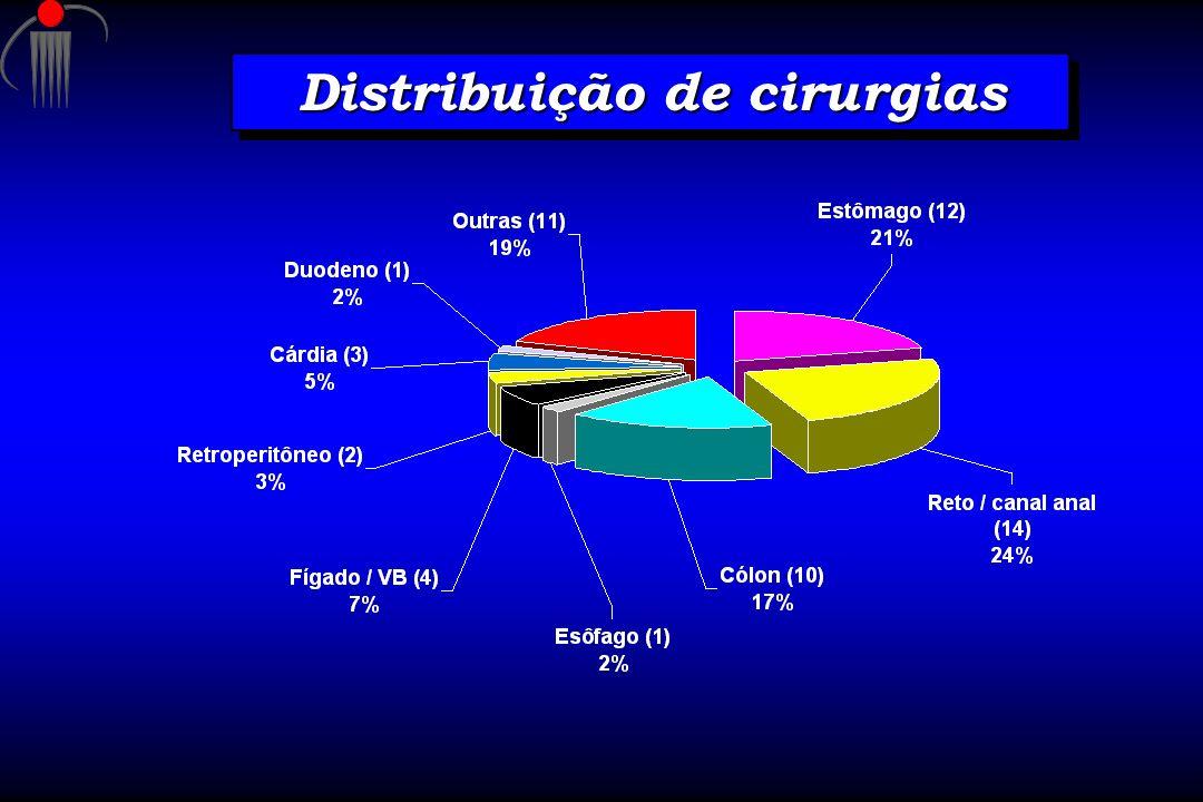 Distribuição de cirurgias