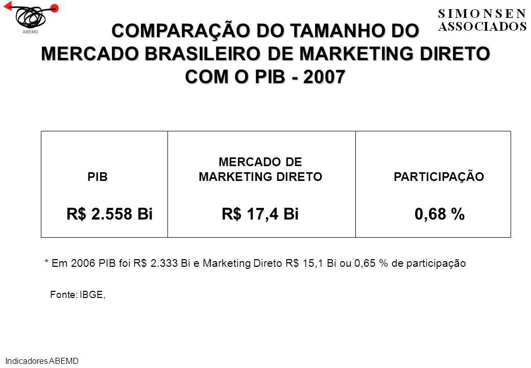 COMPARAÇÃO DO TAMANHO DO MERCADO BRASILEIRO DE MARKETING DIRETO COM O PIB - 2007 * Em 2006 PIB foi R$ 2.333 Bi e Marketing Direto R$ 15,1 Bi ou 0,65 %