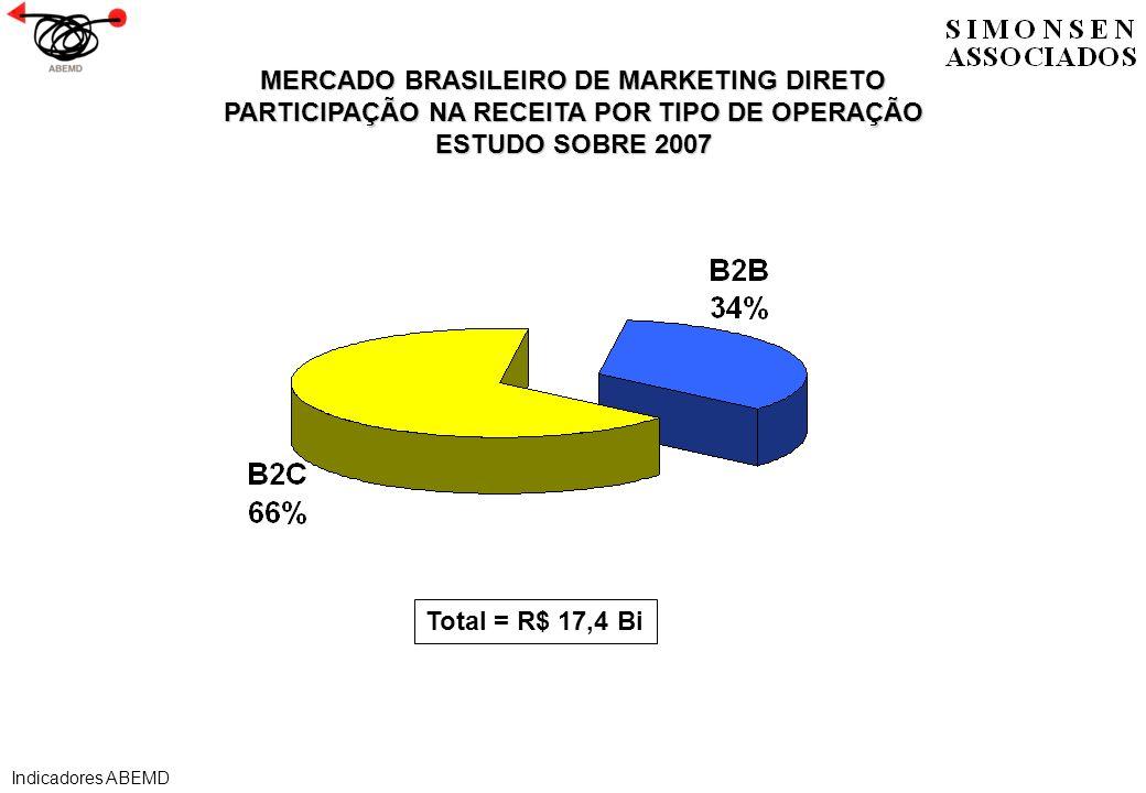 MERCADO BRASILEIRO DE MARKETING DIRETO PARTICIPAÇÃO NA RECEITA POR TIPO DE OPERAÇÃO ESTUDO SOBRE 2007 Total = R$ 17,4 Bi Indicadores ABEMD