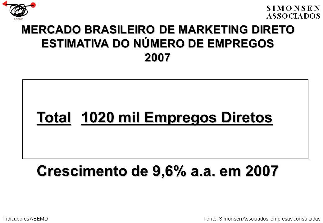 Total1020 mil Empregos Diretos Crescimento de 9,6% a.a. em 2007 MERCADO BRASILEIRO DE MARKETING DIRETO ESTIMATIVA DO NÚMERO DE EMPREGOS 2007 Fonte: Si