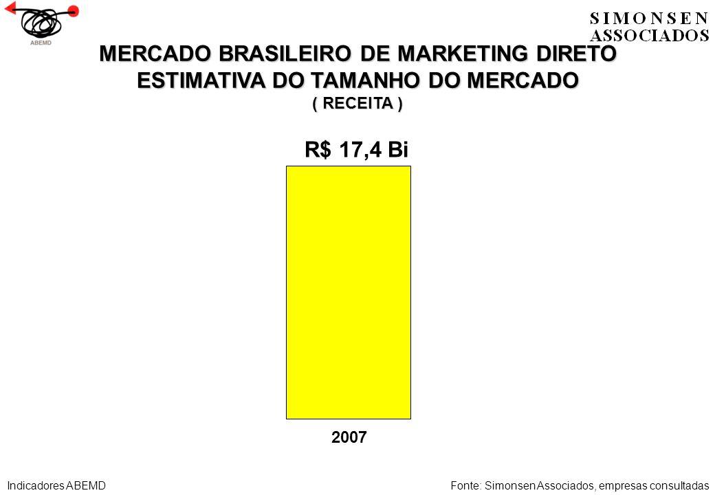 MERCADO BRASILEIRO DE MARKETING DIRETO ESTIMATIVA DO TAMANHO DO MERCADO ( RECEITA ) Fonte: Simonsen Associados, empresas consultadas 2007 R$ 17,4 Bi I