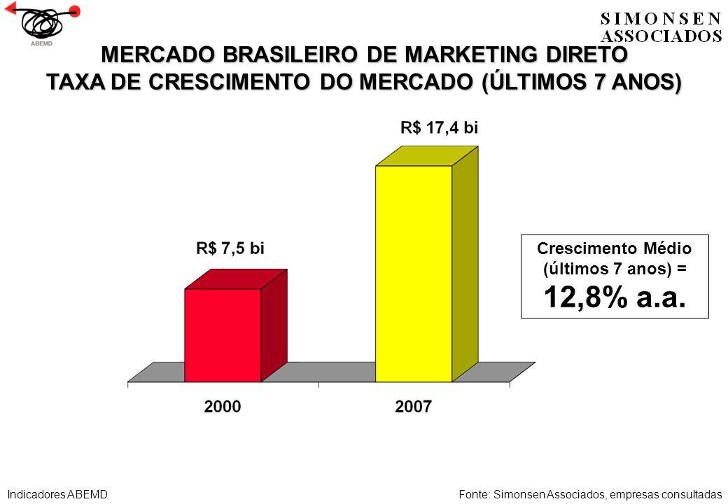 MERCADO BRASILEIRO DE MARKETING DIRETO TAXA DE CRESCIMENTO DO MERCADO (ÚLTIMOS 7 ANOS) Fonte: Simonsen Associados, empresas consultadas Crescimento Mé