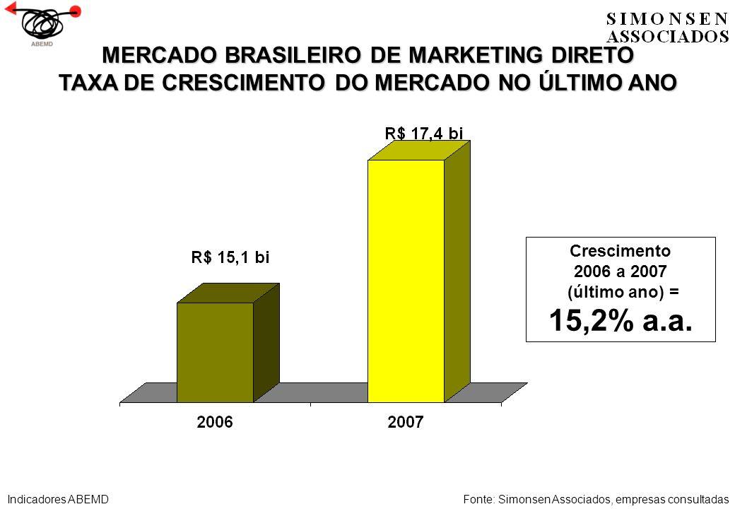 MERCADO BRASILEIRO DE MARKETING DIRETO TAXA DE CRESCIMENTO DO MERCADO NO ÚLTIMO ANO Fonte: Simonsen Associados, empresas consultadas Crescimento 2006