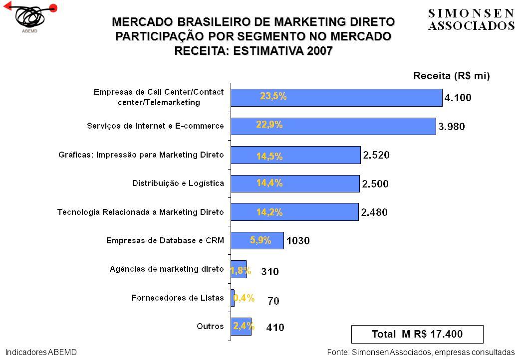 MERCADO BRASILEIRO DE MARKETING DIRETO PARTICIPAÇÃO POR SEGMENTO NO MERCADO RECEITA: ESTIMATIVA 2007 Receita (R$ mi) Total M R$ 17.400 Fonte: Simonsen