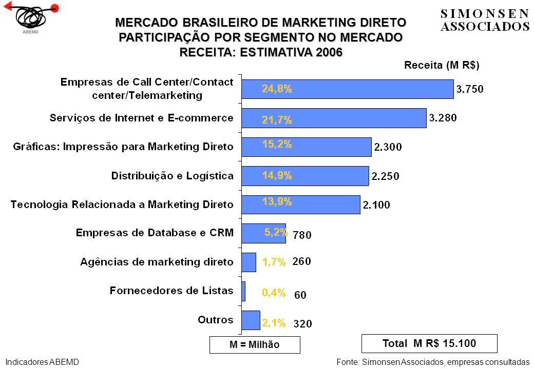 MERCADO BRASILEIRO DE MARKETING DIRETO PARTICIPAÇÃO POR SEGMENTO NO MERCADO RECEITA: ESTIMATIVA 2006 Receita (M R$) Total M R$ 15.100 M = Milhão Fonte