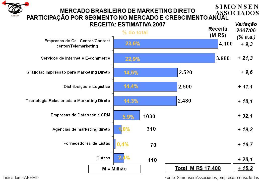 MERCADO BRASILEIRO DE MARKETING DIRETO PARTICIPAÇÃO POR SEGMENTO NO MERCADO E CRESCIMENTO ANUAL RECEITA: ESTIMATIVA 2007 Receita (M R$) Total M R$ 17.