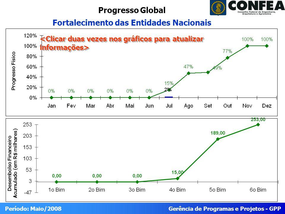 Gerência de Programas e Projetos - GPP Período: Maio/2008 Progresso Global Fortalecimento das Entidades Nacionais Desembolso Financeiro Acumulado (em R$ milhares) Progresso Físico