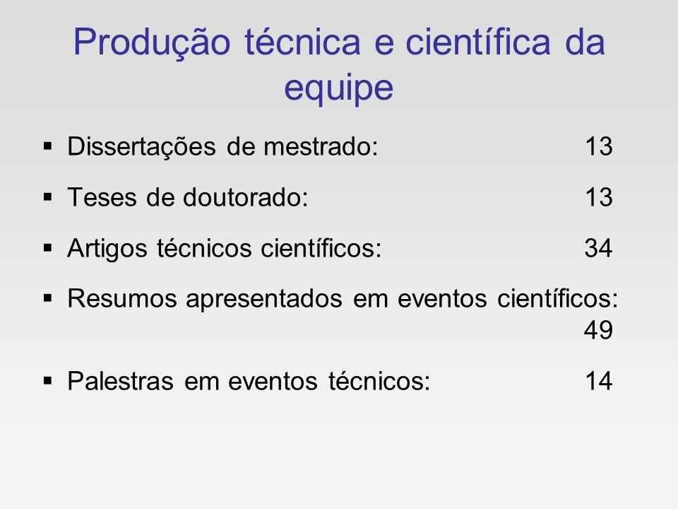 Produção técnica e científica da equipe Dissertações de mestrado:13 Teses de doutorado:13 Artigos técnicos científicos:34 Resumos apresentados em even