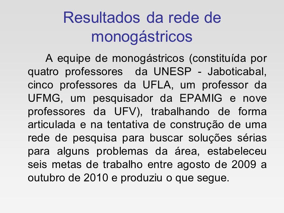 Resultados da rede de monogástricos A equipe de monogástricos (constituída por quatro professores da UNESP - Jaboticabal, cinco professores da UFLA, u