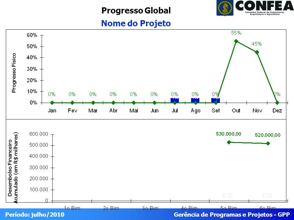 Gerência de Programas e Projetos - GPP Período: julho/2010 Progresso Global Nome do Projeto Desembolso Financeiro Acumulado (em R$ milhares) Progresso Físico