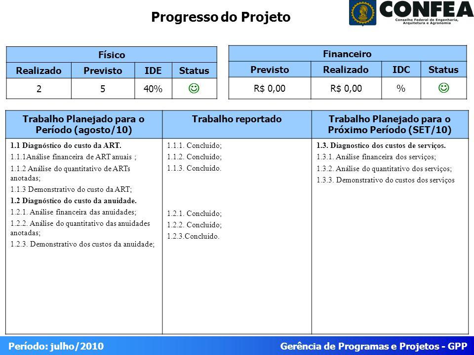 Gerência de Programas e Projetos - GPP Período: julho/2010 Progresso do Projeto Físico RealizadoPrevistoIDEStatus 2540% Trabalho Planejado para o Período (agosto/10) Trabalho reportadoTrabalho Planejado para o Próximo Período (SET/10) 1.1 Diagnóstico do custo da ART.