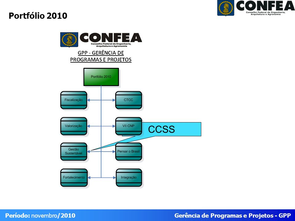 Gerência de Programas e Projetos - GPP Período: novembro/2010 Portfólio 2010 CCSS