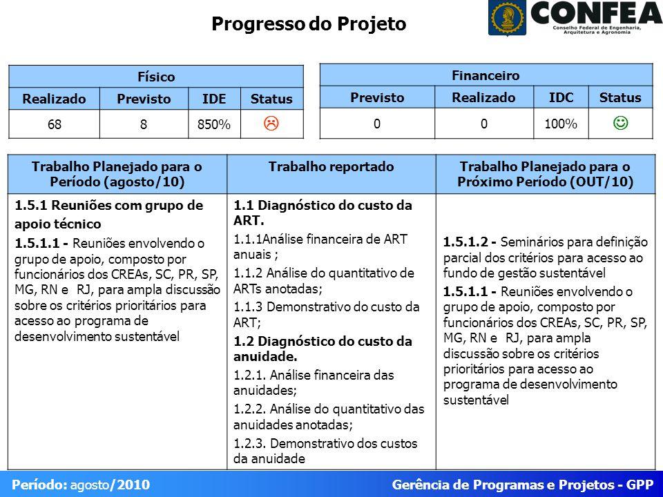 Gerência de Programas e Projetos - GPP Período: agosto/2010 Progresso do Projeto Físico RealizadoPrevistoIDEStatus 688850% Trabalho Planejado para o Período (agosto/10) Trabalho reportadoTrabalho Planejado para o Próximo Período (OUT/10) 1.5.1 Reuniões com grupo de apoio técnico 1.5.1.1 - Reuniões envolvendo o grupo de apoio, composto por funcionários dos CREAs, SC, PR, SP, MG, RN e RJ, para ampla discussão sobre os critérios prioritários para acesso ao programa de desenvolvimento sustentável 1.1 Diagnóstico do custo da ART.