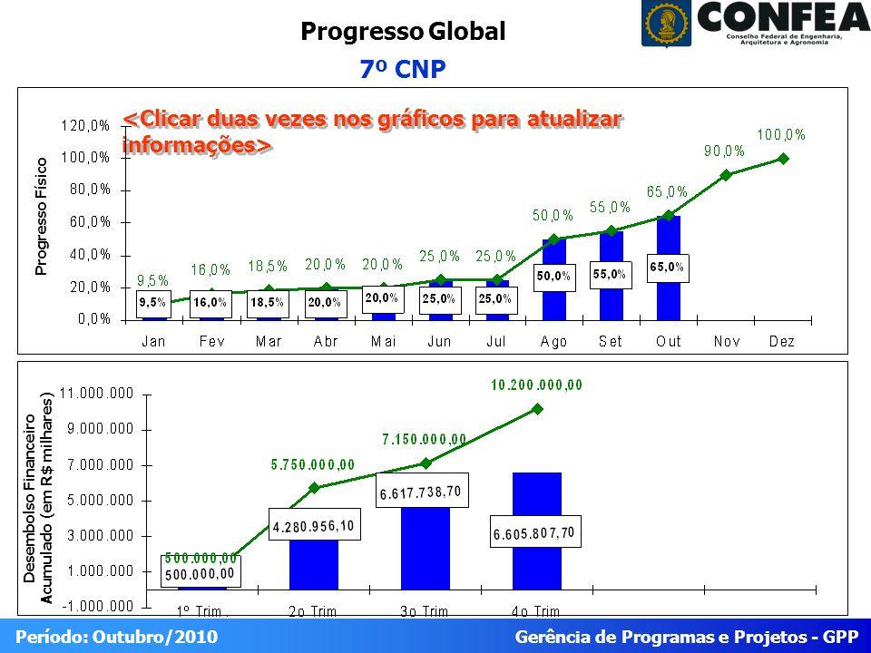 Gerência de Programas e Projetos - GPP Período: Outubro/2010 Progresso do Projeto 7º CNP Físico RealizadoPrevistoIDEStatus 65 100% Trabalho Planejado para o Período (OUT/10) Trabalho reportadoTrabalho Planejado para o Próximo Período (NOV/10) 1.2.2.1.