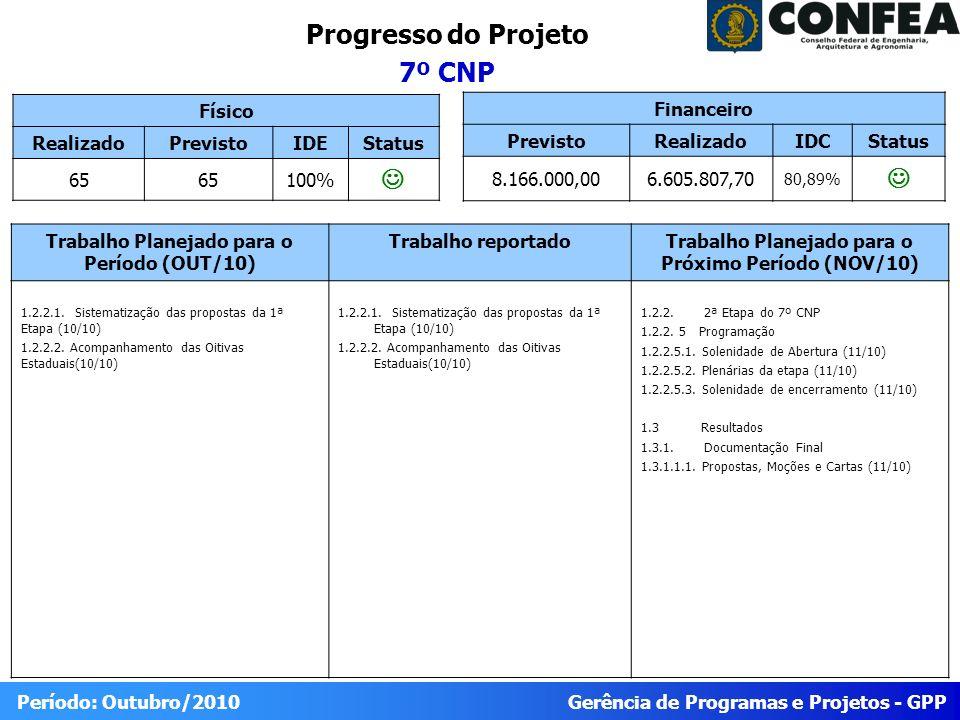 Gerência de Programas e Projetos - GPP Período: Outubro/2010 Progresso do Projeto 7º CNP Físico RealizadoPrevistoIDEStatus 65 100% Trabalho Planejado