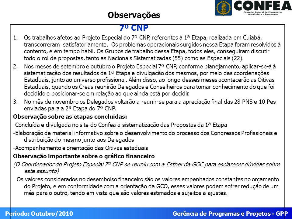 Gerência de Programas e Projetos - GPP Período: Outubro/2010 1.Os trabalhos afetos ao Projeto Especial do 7º CNP, referentes à 1ª Etapa, realizada em