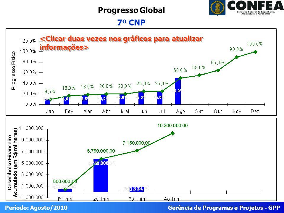 Gerência de Programas e Projetos - GPP Período: Agosto/2010 Progresso Global 7º CNP Desembolso Financeiro Acumulado (em R$ milhares) Progresso Físico