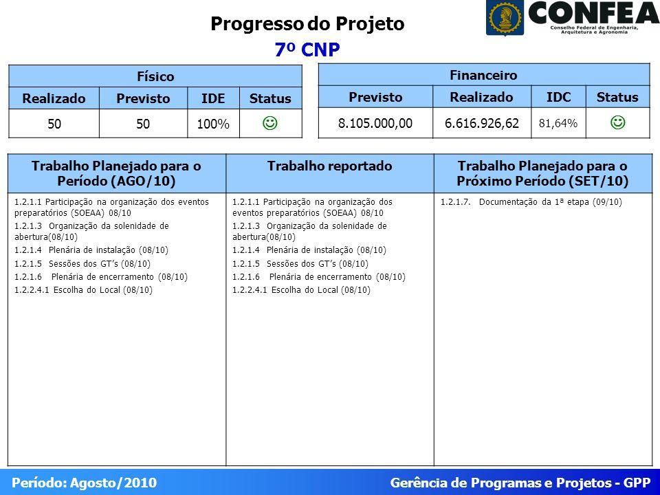 Gerência de Programas e Projetos - GPP Período: Agosto/2010 Progresso do Projeto 7º CNP Físico RealizadoPrevistoIDEStatus 50 100% Trabalho Planejado para o Período (AGO/10) Trabalho reportadoTrabalho Planejado para o Próximo Período (SET/10) 1.2.1.1 Participação na organização dos eventos preparatórios (SOEAA) 08/10 1.2.1.3 Organização da solenidade de abertura(08/10) 1.2.1.4 Plenária de instalação (08/10) 1.2.1.5 Sessões dos GTs (08/10) 1.2.1.6 Plenária de encerramento (08/10) 1.2.2.4.1 Escolha do Local (08/10) 1.2.1.1 Participação na organização dos eventos preparatórios (SOEAA) 08/10 1.2.1.3 Organização da solenidade de abertura(08/10) 1.2.1.4 Plenária de instalação (08/10) 1.2.1.5 Sessões dos GTs (08/10) 1.2.1.6 Plenária de encerramento (08/10) 1.2.2.4.1 Escolha do Local (08/10) 1.2.1.7.Documentação da 1ª etapa (09/10) Financeiro PrevistoRealizadoIDCStatus 8.105.000,006.616.926,62 81,64%