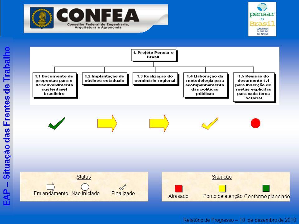 Relatório de Progresso – 10 de dezembro de 2010 Atrasado Ponto de atenção Conforme planejado Situação FinalizadoNão iniciado Em andamento Status EAP –