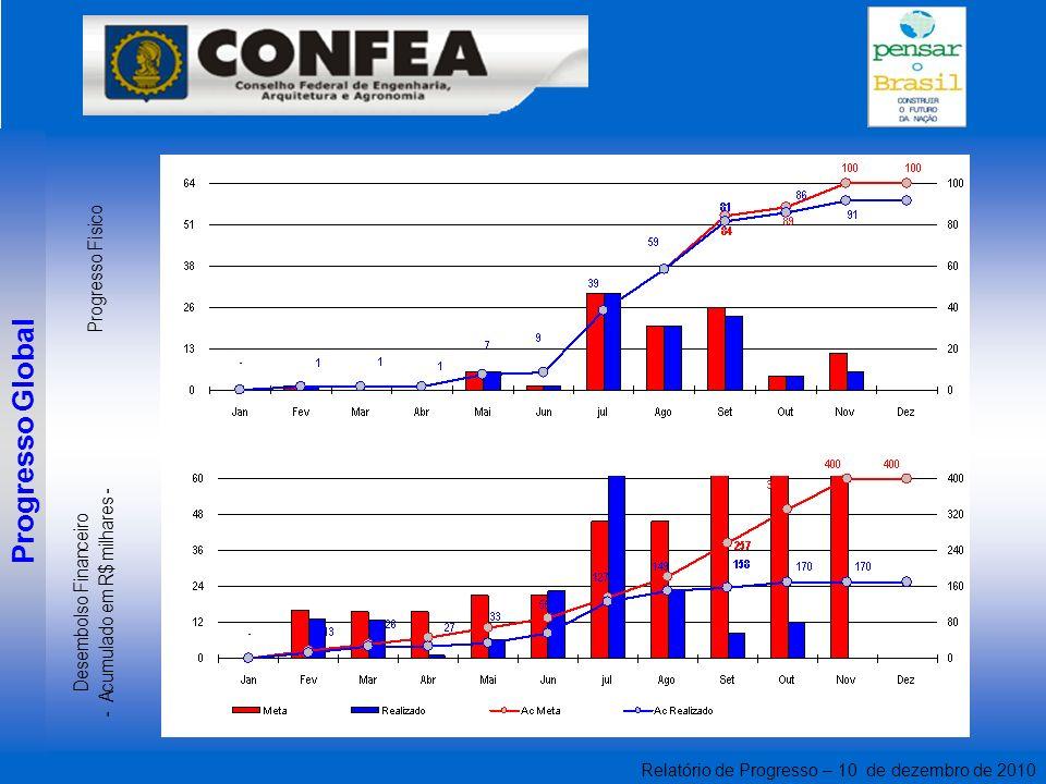 Relatório de Progresso – 10 de dezembro de 2010 Progresso Global Desembolso Financeiro - Acumulado em R$ milhares - Progresso Físico