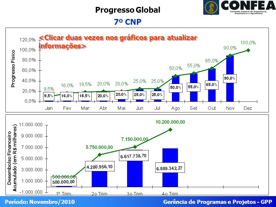 Gerência de Programas e Projetos - GPP Período: Novembro/2010 Progresso Global 7º CNP Desembolso Financeiro Acumulado (em R$ milhares) Progresso Físic