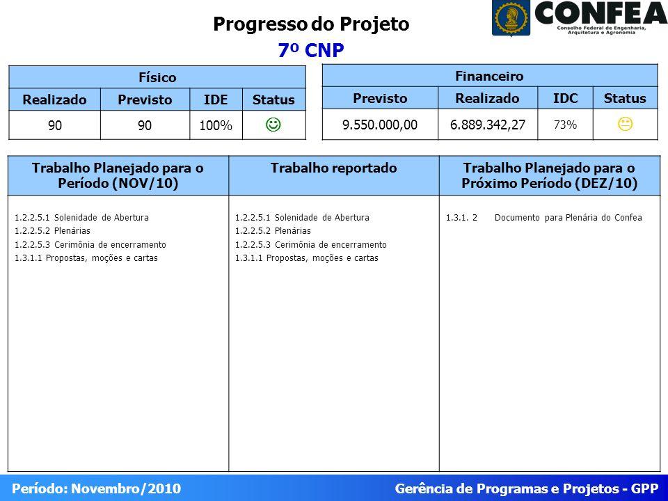 Gerência de Programas e Projetos - GPP Período: Novembro/2010 Progresso do Projeto 7º CNP Físico RealizadoPrevistoIDEStatus 90 100% Trabalho Planejado