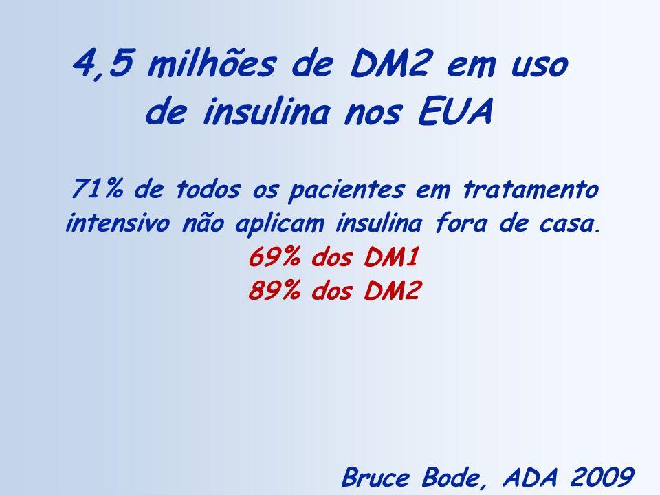 4,5 milhões de DM2 em uso de insulina nos EUA 71% de todos os pacientes em tratamento intensivo não aplicam insulina fora de casa. 69% dos DM1 89% dos